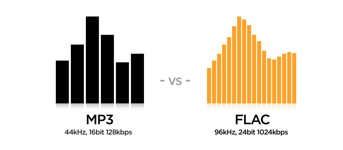 FLAC vs  MP3  Is FLAC better than MP3?